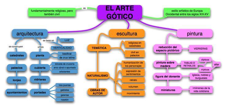 Resultado de imagen para 5 caracteristicas del arte gotico