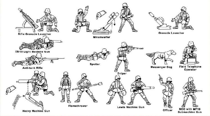 Weapons | WW1 | Pinterest | Warfare, Trench and Guns
