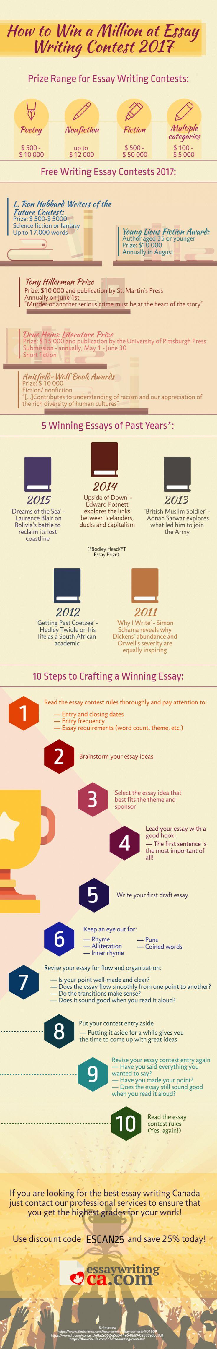 Scholarship essays 2012