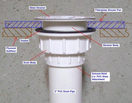 Leaky Shower Drain Repair: Shower Drain Installation Diagram