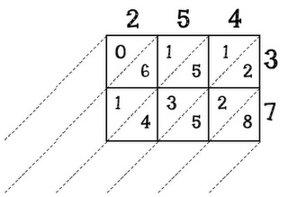 Lattice multiplication - I no longer teach this standard (not in 1st grade), but still my fave way to teach multiplication...I've recommended it to several teachers in higher grades.  This blog shows you step by step AND has free printables you can use!