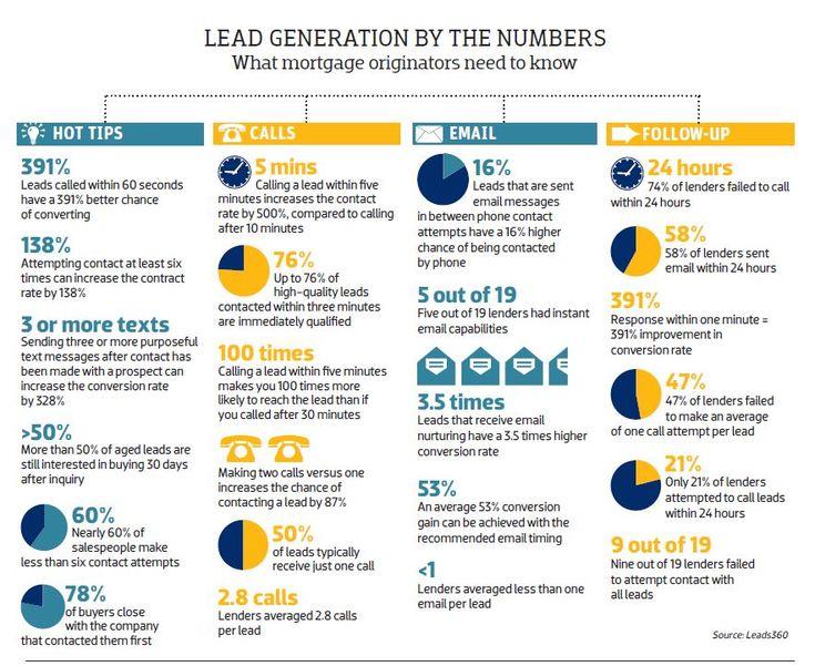 Lead Generation Revenue Projection