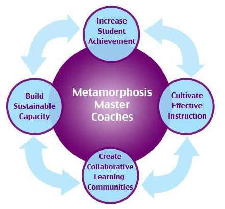 Metamorphosis Teaching Learning Communities - Lucy West