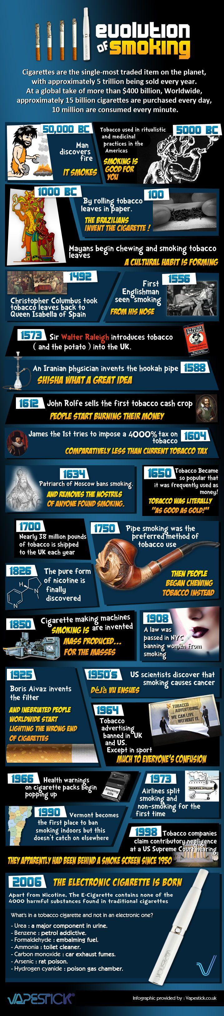 Evolution of Smoking #infographic