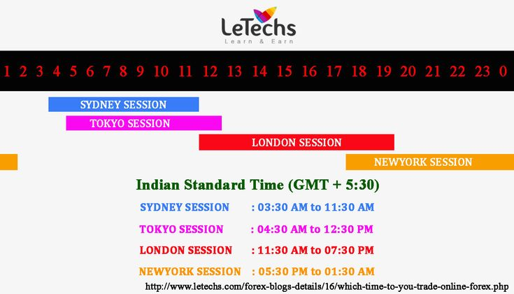 Which time to you trade On-line Forex? Trading sessions, Best days of the week to trade Forex, Best times to trade, Worst times to trade - LeTechs