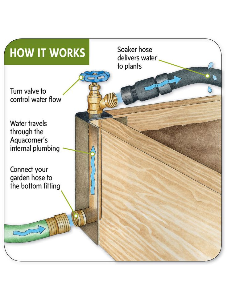 Best 25 Raised Garden Beds Irrigation Ideas On Pinterest Raised Bed Diy Raised Gardens And