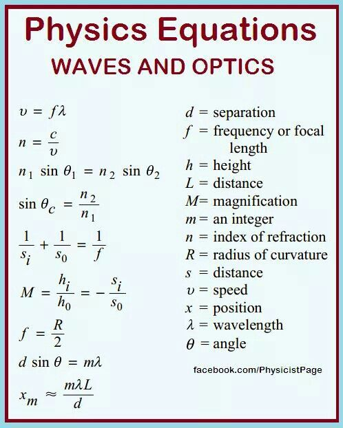 Handy Chart with Math Formulas.