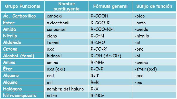 Jerarquía grupos funcionales. Química Orgánica.