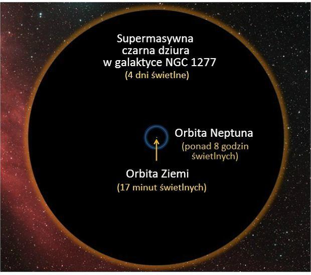W centrum większości galaktyk znajdują się czarne dziury. W niektórych - naprawdę gigantyczne. Takie, jak ta w środku NGC 1277, która waży 17 000 000 000 razy więcej niż Słońce.