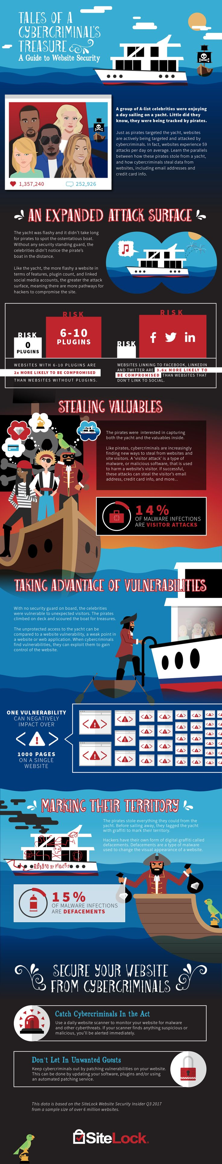 Tales of A Cybercriminal's Treasure: A Guide to Website Security [Infographic] / Digital Information World