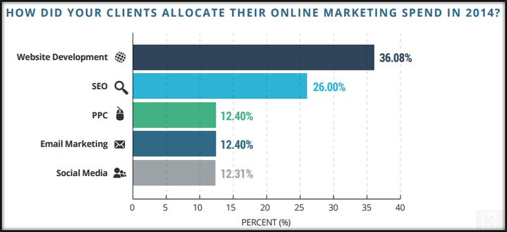 Small & Medium Sized Businesses (SMB) : 36% of online marketing budget was allocated to website development, according to the report by HubShout