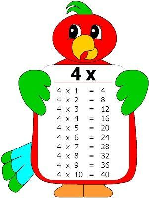 TABLAS DE MULTIPLICAR - Google+