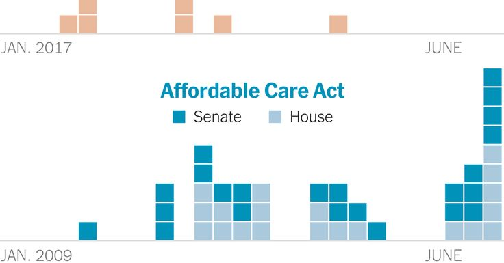 A comparison of public meetings on Obamacare and the Republican bills to repeal it.