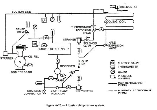 Basic Refrigeration System Diagram  With Images