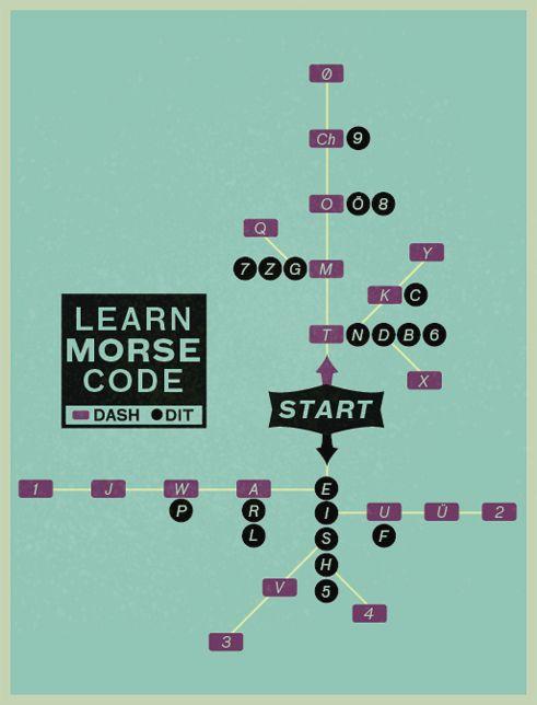 Morse Code Song - YouTube