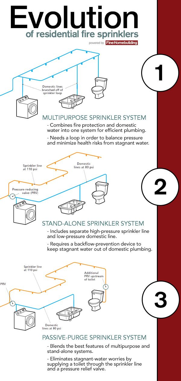 The Often Painful Evolution Of Residential Fire Sprinklers