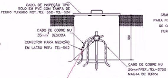 SPDA - Sistema de Proteção Contra Descargas Atmosféricas