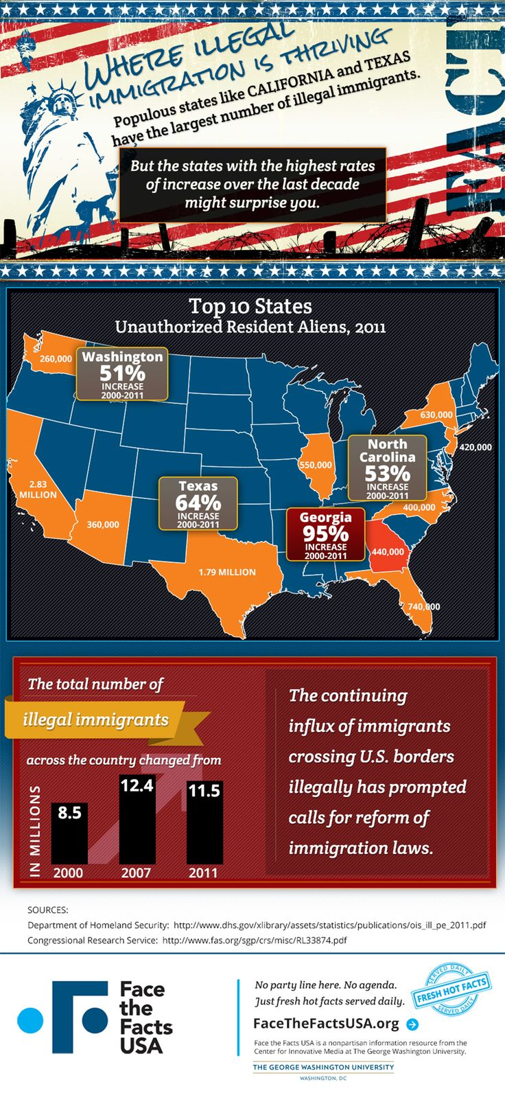 Three Million Illegal Immigrants Joined The Us Population Over The Past  Decade Their Total Ranks · Immigration Reforminfographiccitizenshipover