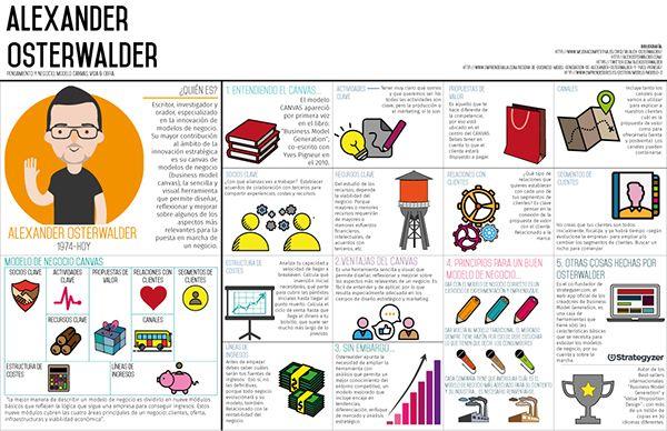 Alexander Osterwalder & CANVAS. Infografía.