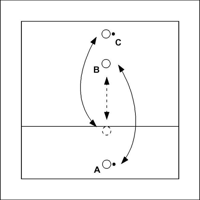 Volleybaloefening: Russisch passen - A gooit zijn bal naar B. B passt deze bal onderhands terug, draait zich om en verplaatst zich achterwaarts naar de aangegeven positie. C gooit zijn bal naar B. B passt deze bal onderhands terug, dr...