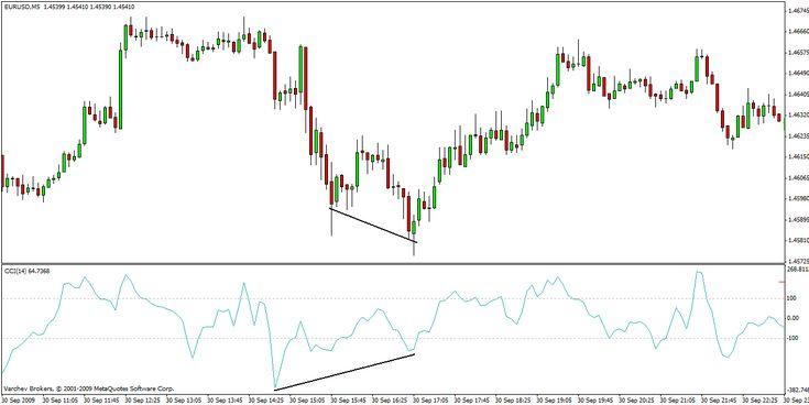 Dynamic trading strategy definition