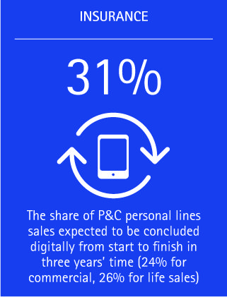 Within the next three years, 31 percent of P&C personal lines insurance sales are expected to be concluded digitally from start to finish.