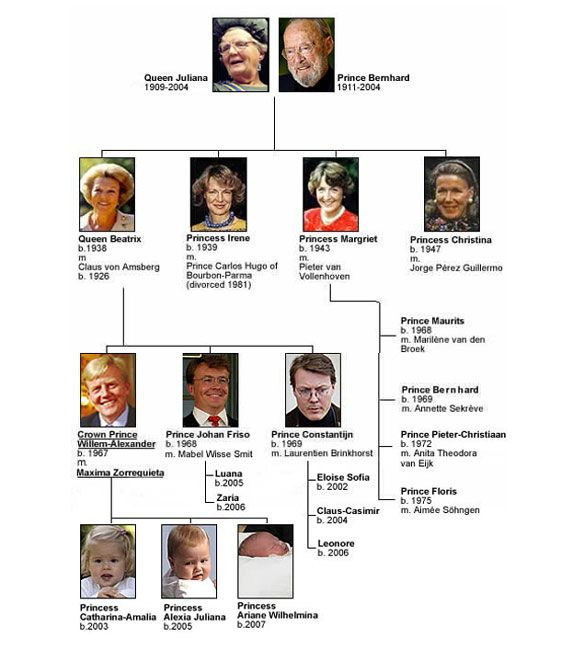 Family tree of the House of Netherlands