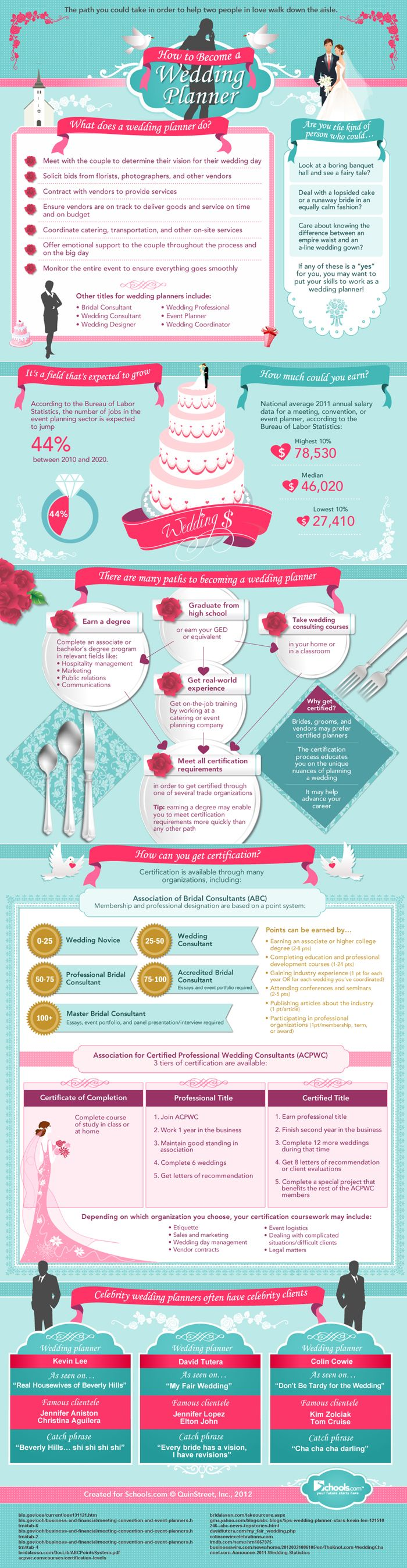 Wedding Planner: How To Become A Big Day Planner (INFOGRAPHIC)