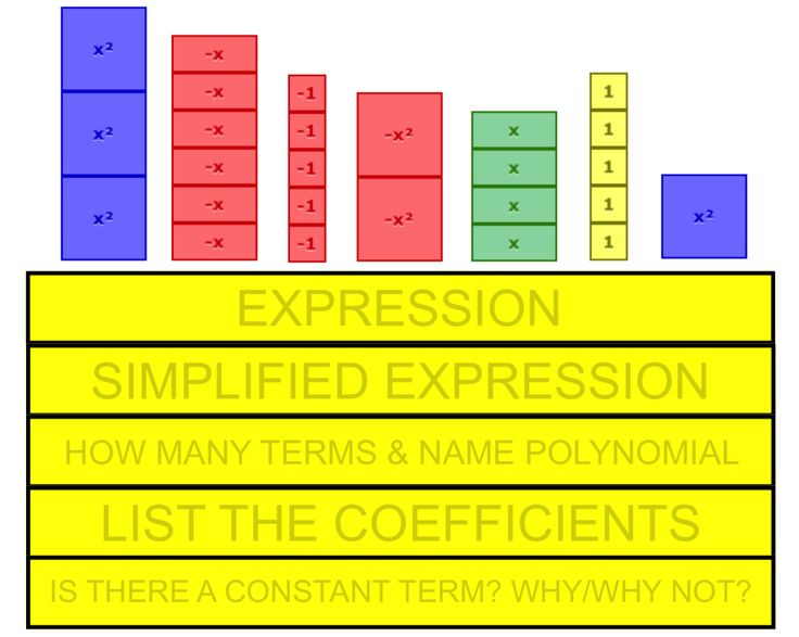 Identifying Key Algebraic Terms and Concepts.  How to make some boring concepts more visual for deeper understanding.