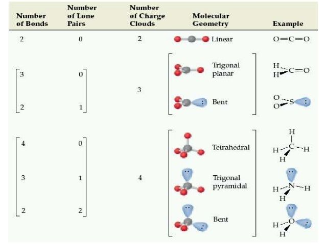 Best 25+ Vsepr theory ideas on Pinterest Chemistry, What are - molecular geometry chart