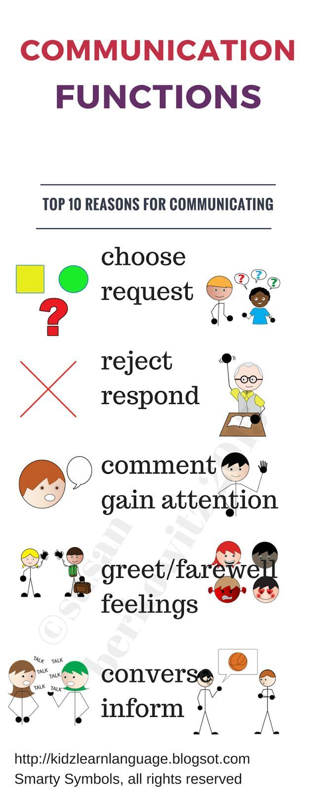 Kidz Learn Language: What's in a Word? Top 10 Communication Functions.