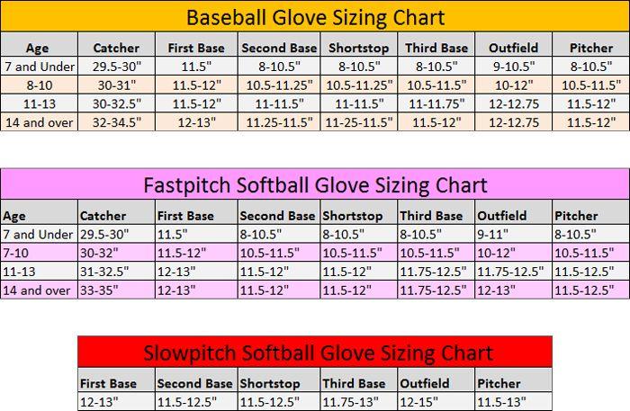 Rawlings Youth Baseball Glove Size Chart In 2020 Baseball Glove Size Fastpitch Softball Gloves Baseball Glove