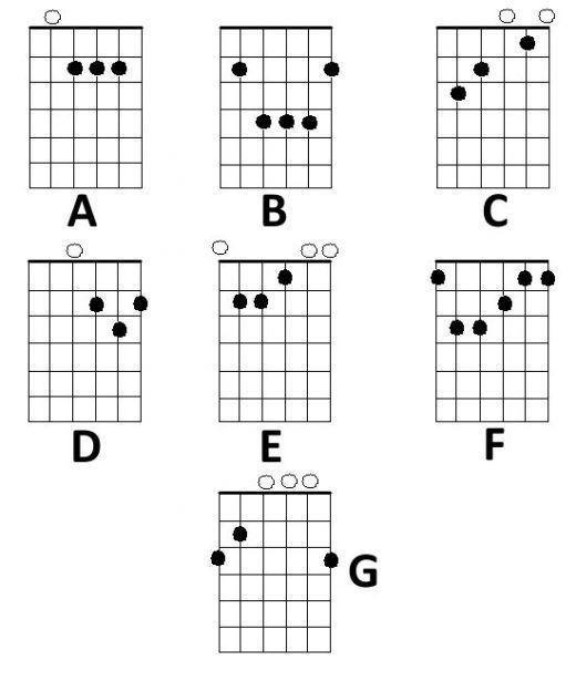 Best 25+ Guitar chords beginner ideas on Pinterest Guitar songs - guitar chord chart