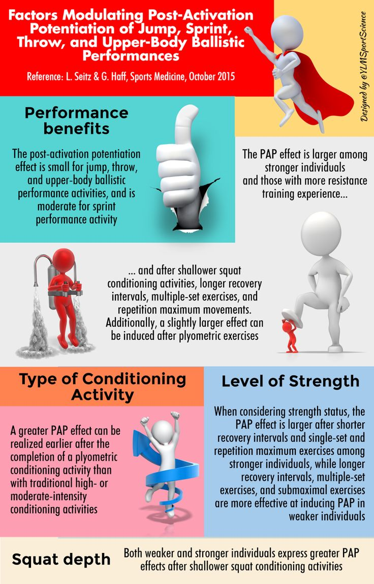 Image result for infographics POST-ACTIVATION POTENTIATION
