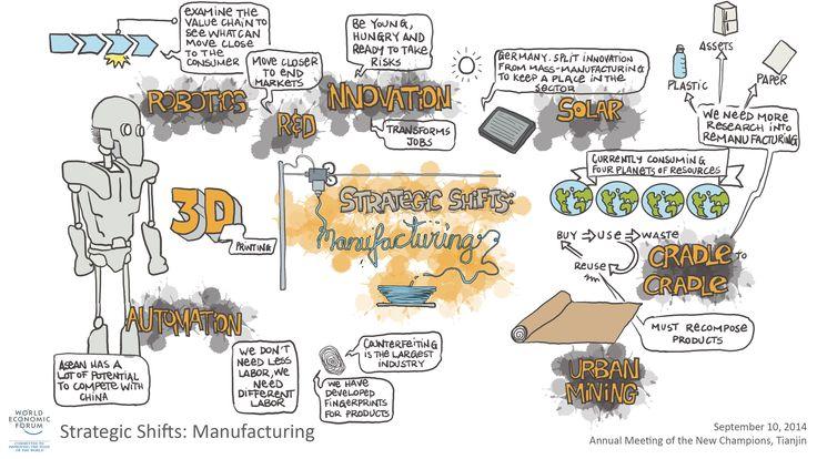 Strategic Shifts: Manufacturing visual session summary amnc#14