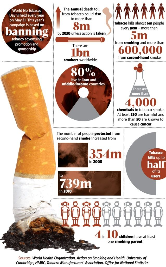 May 31 is World No Tobacco Day. See the following chart for some shocking statistics on smoking.