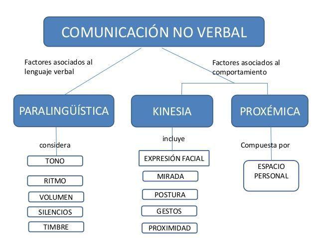 La Comunicación Definición Características Y Comparación Cuadro Comparativo Comunicacion Verbal Elementos De La Comunicacion Verbal