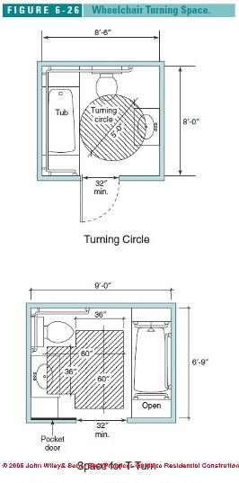 Accessible bathroom layouts.