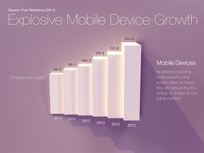 Paper chart - Explosive Mobile Device Growth.  Dramatic Change in Design Presentation