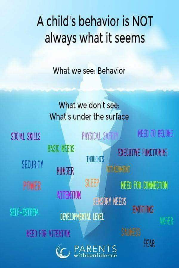 Children U2019s Behavior Iceberg Analogy