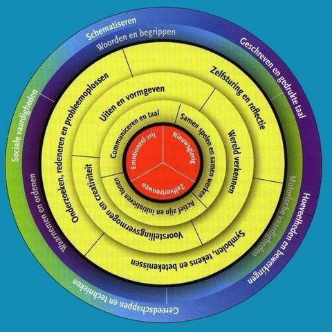 ogo-cirkel.jpg doelen van basisontwikkeling