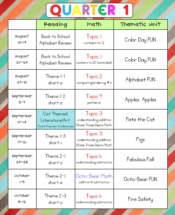 Best 25 pacing guide ideas on pinterest 5th grade math for Preschool curriculum map template