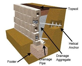 Chimney Masonry Repair Estimate