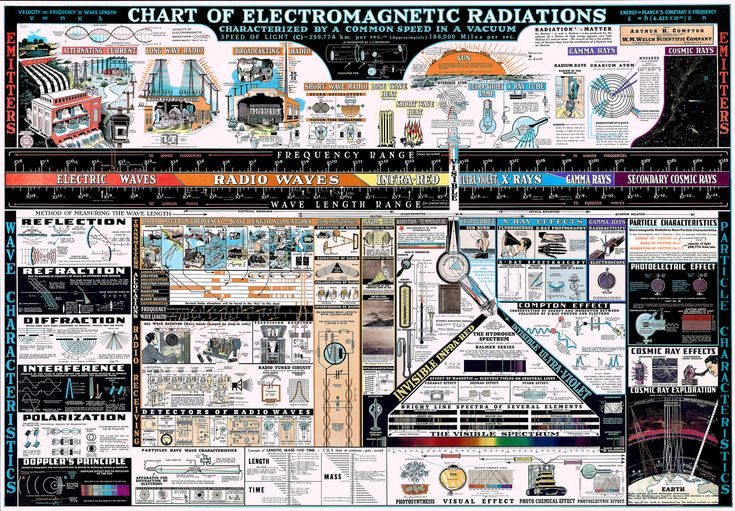 Chart of Electromagnetic Radiations | Originally imaged by t… | Flickr