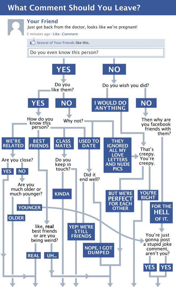 Facebook Flow Chart--This is one that rings true and should make you feel like LOL!