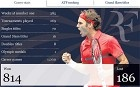 Graphic: Roger Federer wins 1,00th ATP Tour match at Australian Open