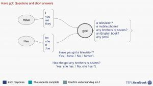 Have got: Questions | EFL – ESL activities, games and resources