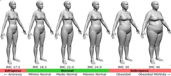 Calculadora de #dieta y porcentaje de #grasa #corporal #OBSESS!