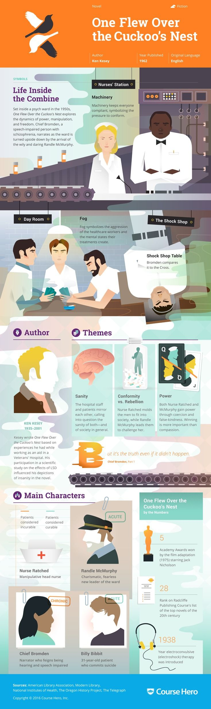 best ideas about sociology books penguin books this one flew over the cuckoo s nest infographic from course hero is as awesome