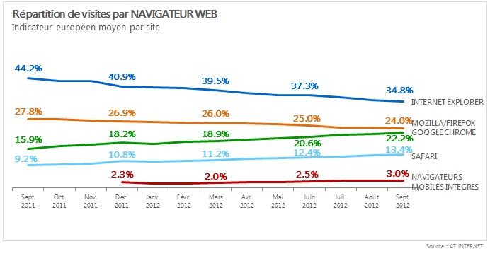 Navigateurs Septembre 2012